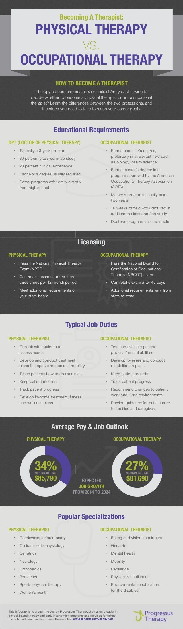 The numbers don't lie! Becoming a Therapist: Physical Therapy vs. Occupational Therapy