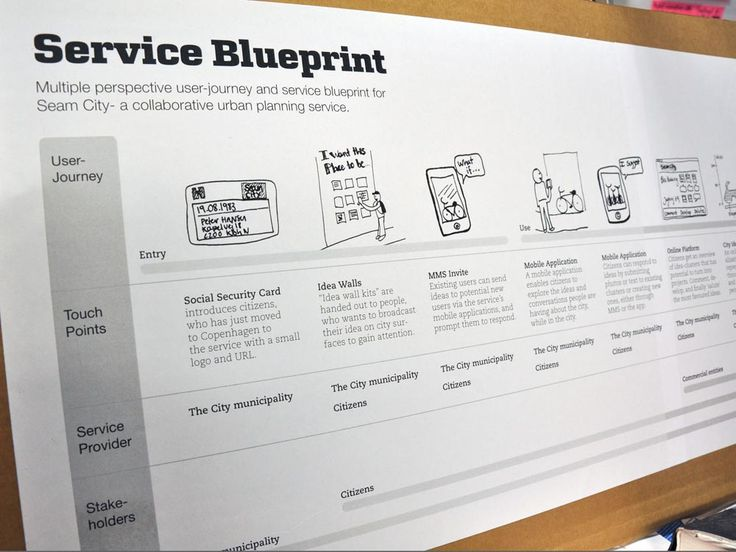 Service blueprint for a urban service.  #crosschannel