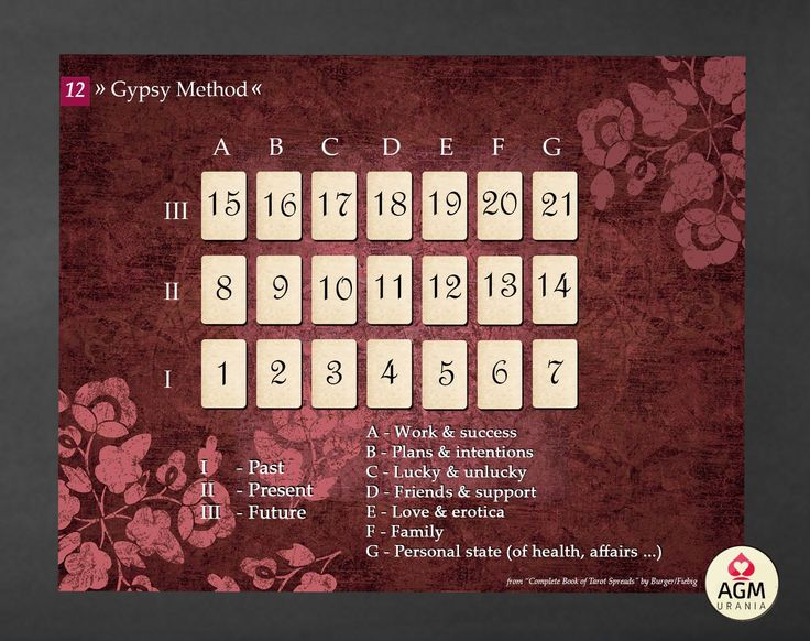 Gypsy Spread