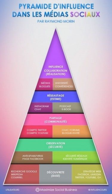 La pyramide d'influence dans les médias sociaux