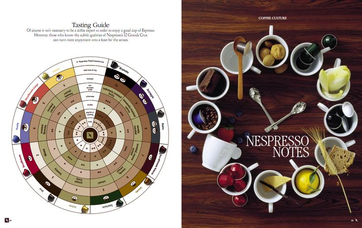 The Nespresso Flavour Wheel Ways To See The World