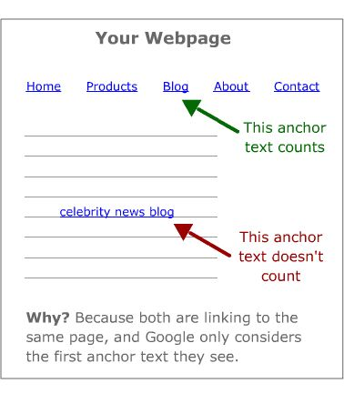 Really good breakdown of how Google treats anchor text