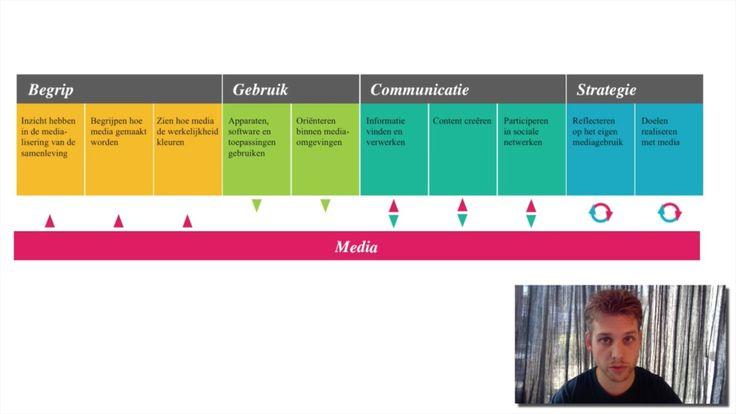 Mediawijsheid Competentiemodel Xplained