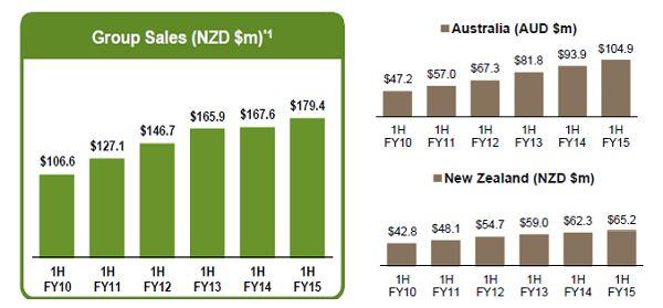 #ASX #Ausbiz #Australia #KATHMANDU