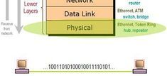 The Open Systems Interconnection OSI model divides computer network architecture into 7 layers in a logical progression, from Physical to Application.