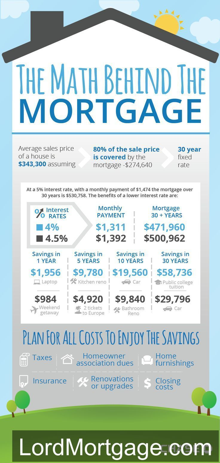 Check Out This Great Infographic From Chase Bank About Mortgage Math Mortgage Loan Credit Refinance Loans