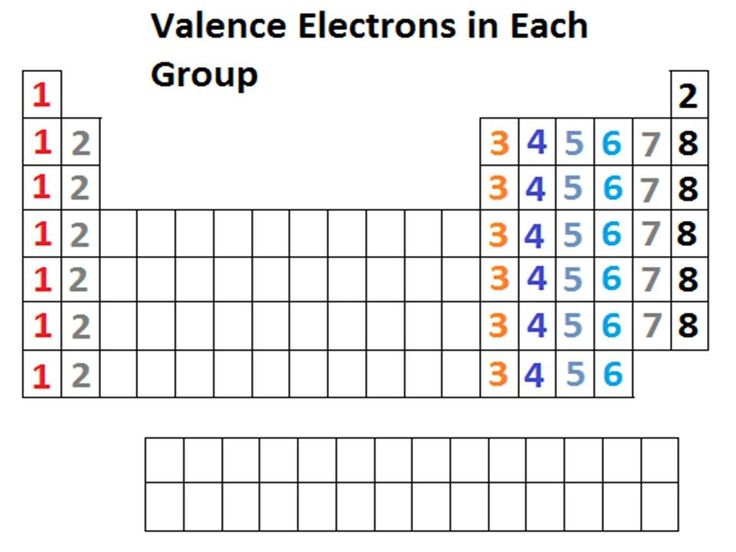 Table Periodic Trend Electrons Valence