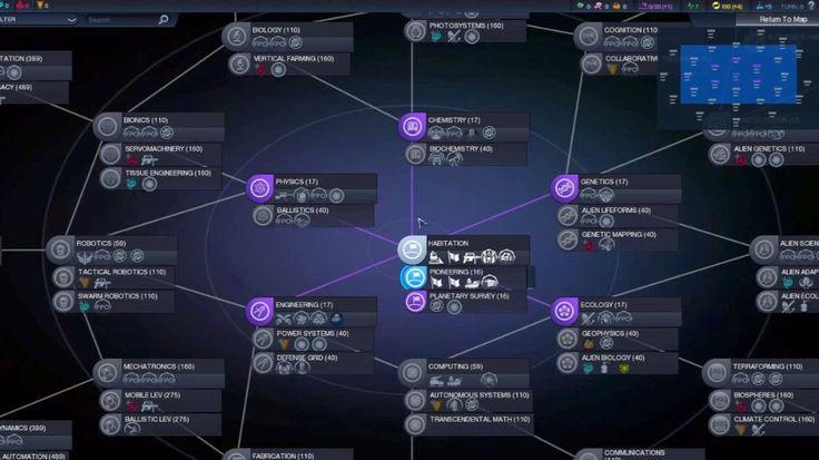 Civilization: Beyond Earth — Technology tree