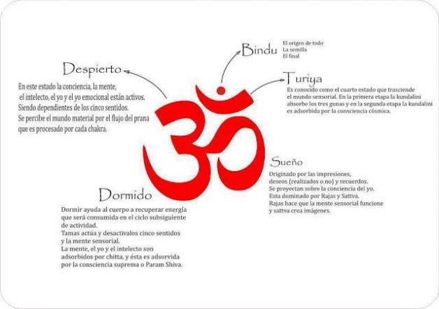 """Info: El Simbolo """"Om"""" y su Significado."""