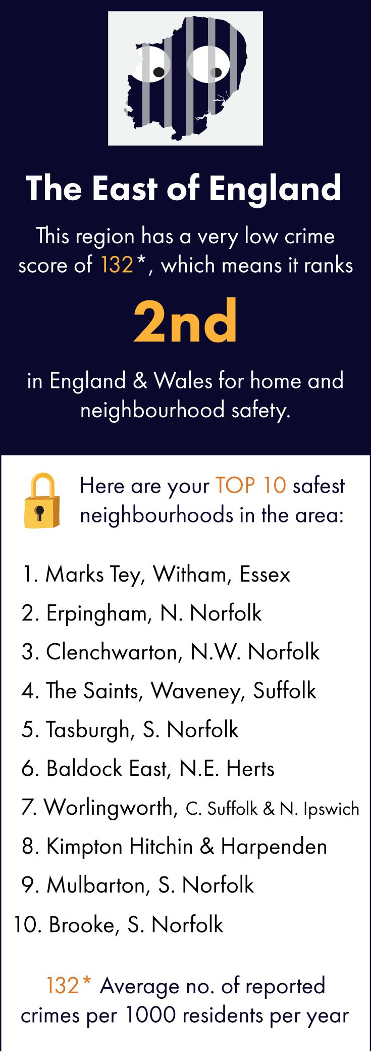 The LLL team has crunched all their national crime data to bring you their TOP 10 regional safe havens in England & Wales. Click through to see a more detailed crime breakdown, as well as other cool info. You can also search for YOUR village, town or city on our site. Featuring: Witham, Essex, Erpingham, Norfolk, Clenchwarton, Waveney, Suffolk, Tasburgh, Baldock, Hertfordshire, Worlingworth, Kimpton, Hitchin and Harpenden, Mulbarton, Brooke.