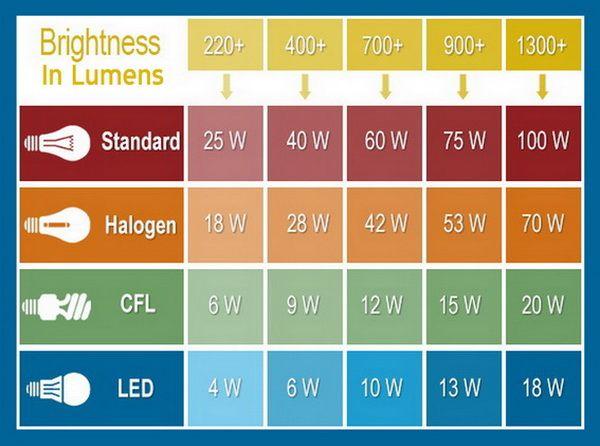 Watt Lumens LED CFL Incandescent light bulb chart