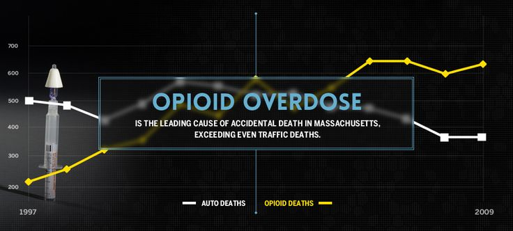 Opioid overdose is the leading cause of accidental death in Massachusetts, even exceeding traffic deaths.
