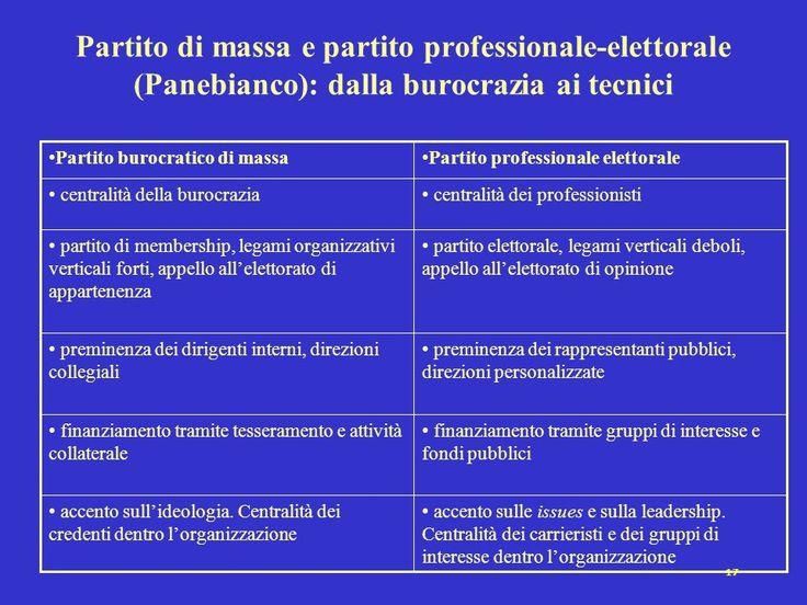Evoluzione storica dei partiti: dal partito burocratico di massa al partito professionale-elettorale.