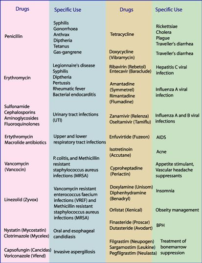 antibiotics contraindicated in pregnancy pdf