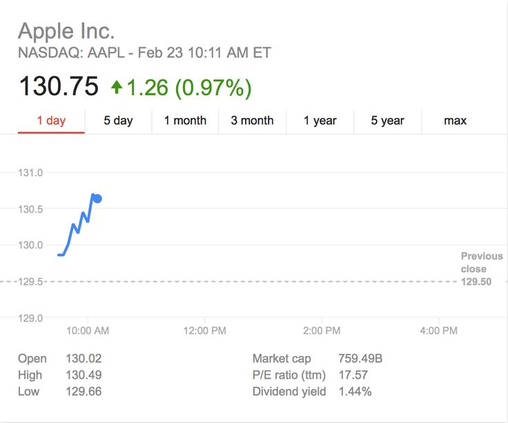 $AAPL stock continues to break records, hits new all-time high of $130.75 (closes $133.00)