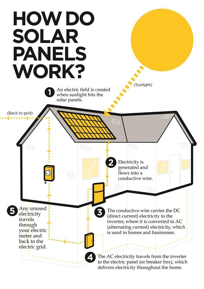 Affordable Solar Program Launched In United States For Middle Class Homeowners How Solar Panels Work Solar Panels Solar