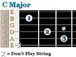 There is another way to play this C guitar chord, which is very similar. Some people prefer the other way, so I've included it below. It's just not as simple as this one.