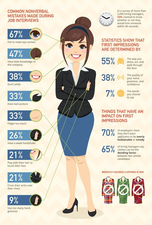 Infographic: 34 Crucial Tips To Note For Your Next Job Interview - DesignTAXI.com