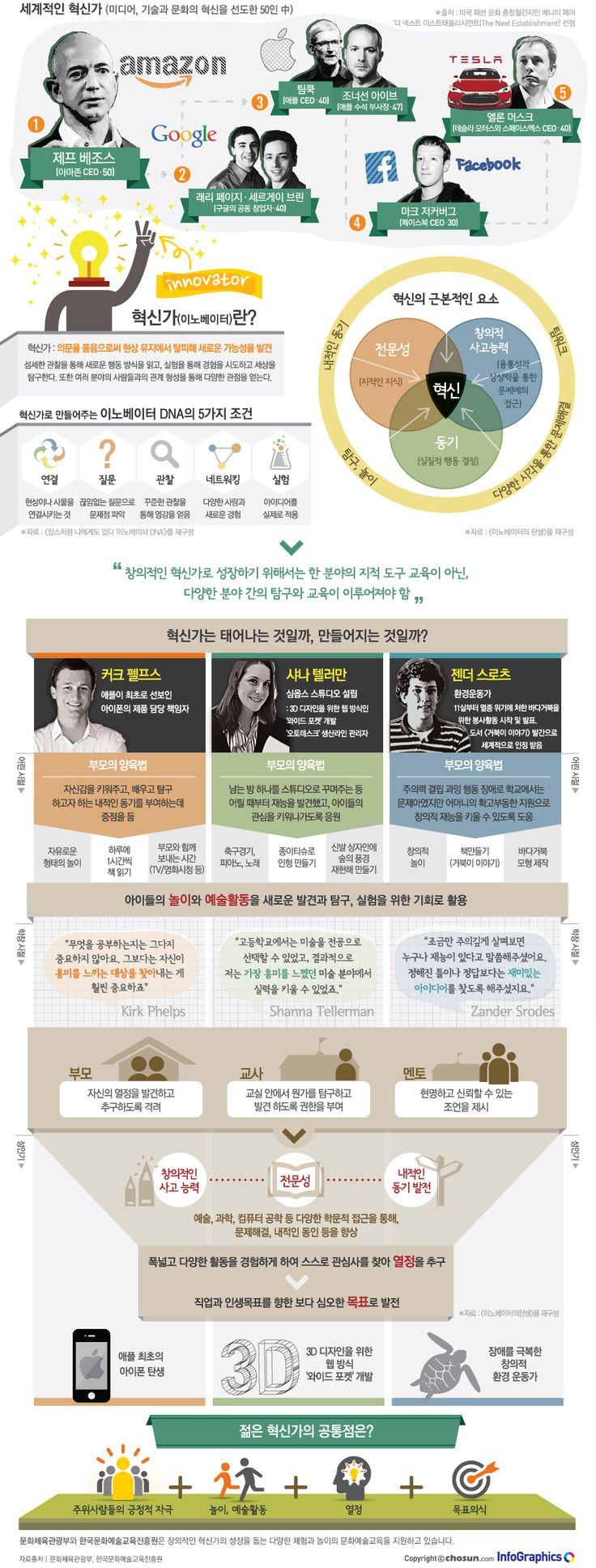 [Infographic] 세계적인 혁신가에 관한 인포그래픽