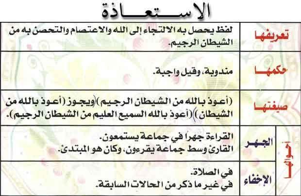 تعلم التجويد بأسهل وسيلة صــــور Quran Book Learn Quran Muslim Book