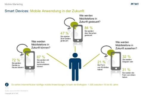 Smart-Devices: Mobile Anwendungen der Zukunft