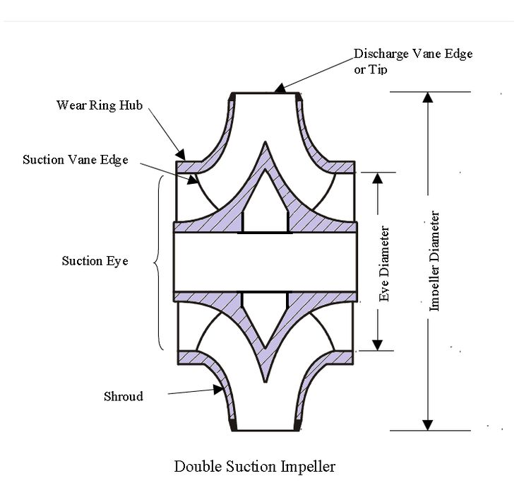 Mechanical informations source centrifugal pumps