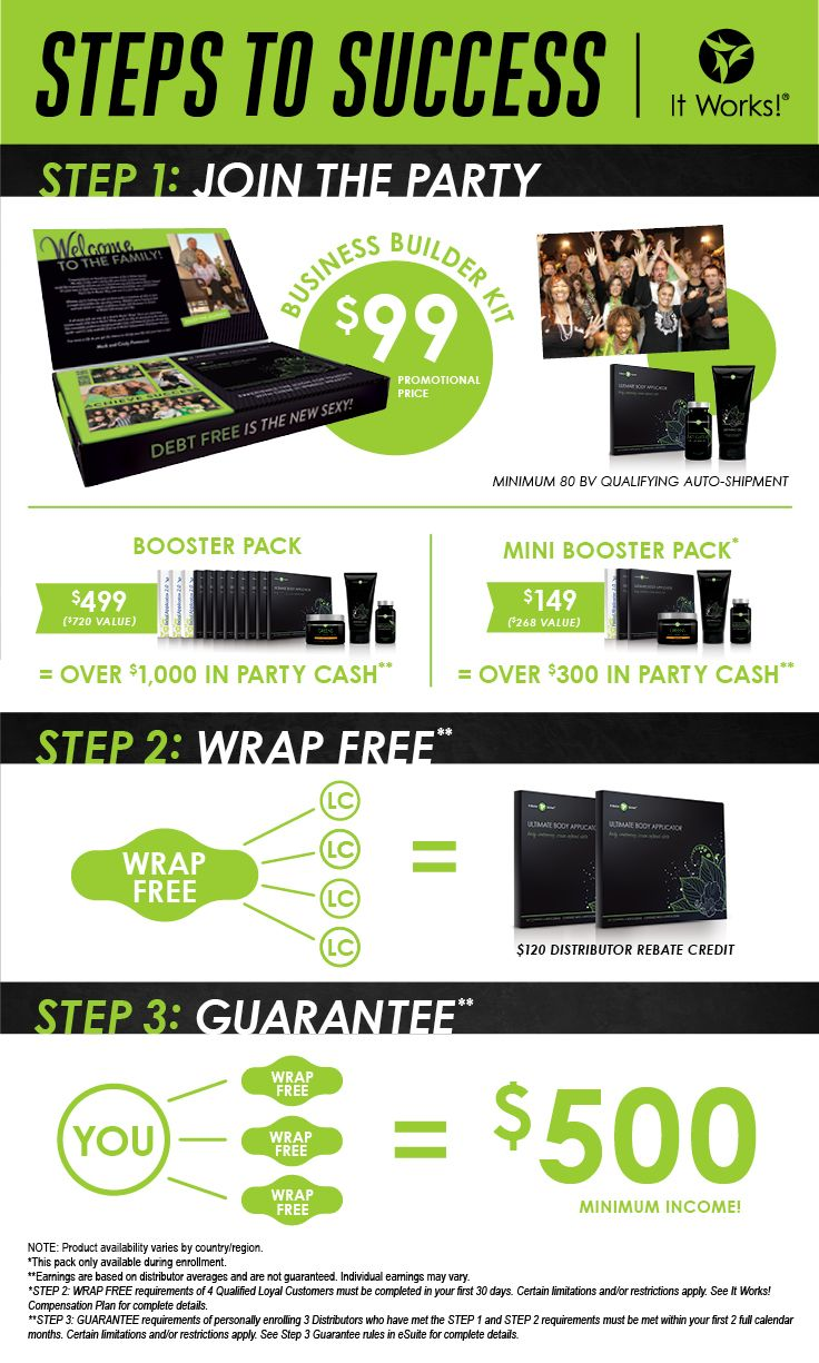 Steps to Success!  It Works Global and the It Works body wrap.  Get on the crazy train with that crazy wrap thing. It has worked for me and it could work for you. Contact me at renewalbeth.myitworks.com. Check it out, host a party and wrap for free, sign up as a loyal customer and save, or join my team and make some extra cash I can help you get your sexy back!