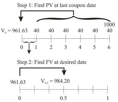 bond valuationbetween payment dates