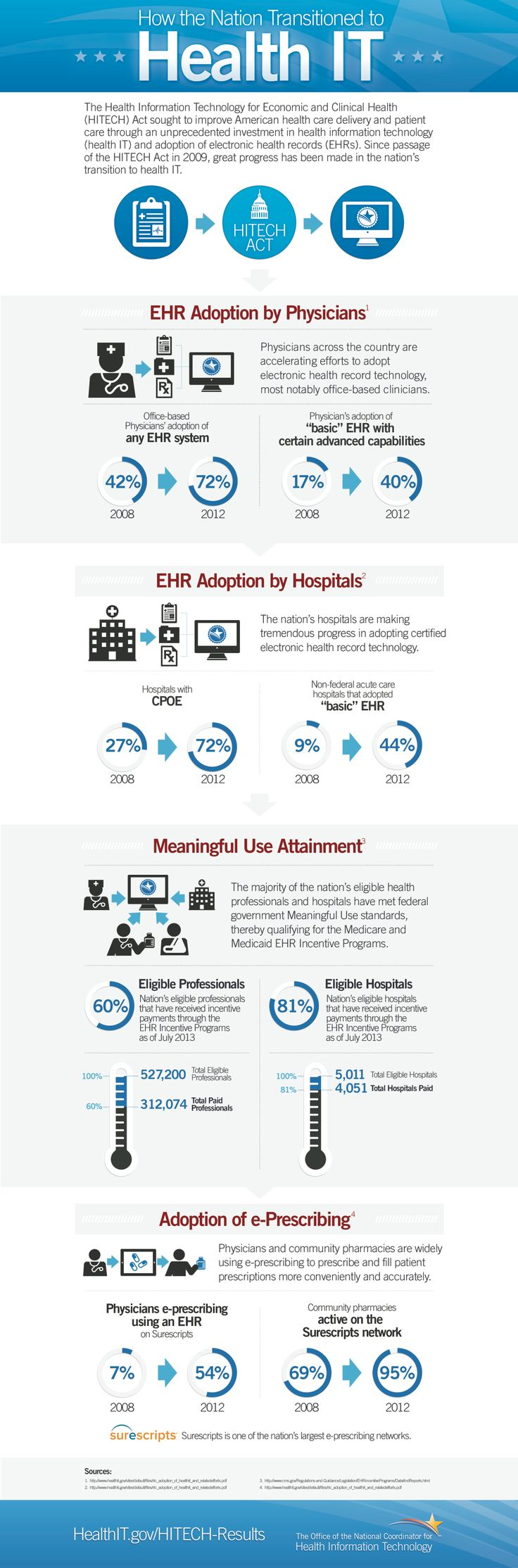 Infographic: How The Nation Transitioned To Health IT #Infographic #healthcare