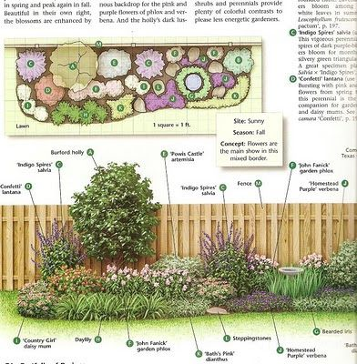 Views from the North Side of Dallas: How To Build a Flower Bed-aesthetic herb garden