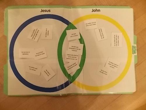 Johannes of Jesus spel activiteit. kaartjes met acties - wie was het? Sorteer. Achterop kaartjes zit een stip met kleur (juiste antwoord). // John or Jesus File Folder Game