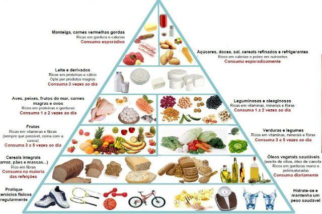 Método de Emagrecimento Fácil: Informações nutricionais sobre alguns alimentos!