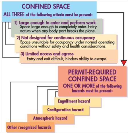 18 best Infographics - Confined Space images on Pinterest - jsa form template