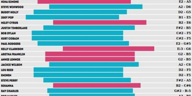 You'll Never Guess Which Singer Has The Largest Vocal Range