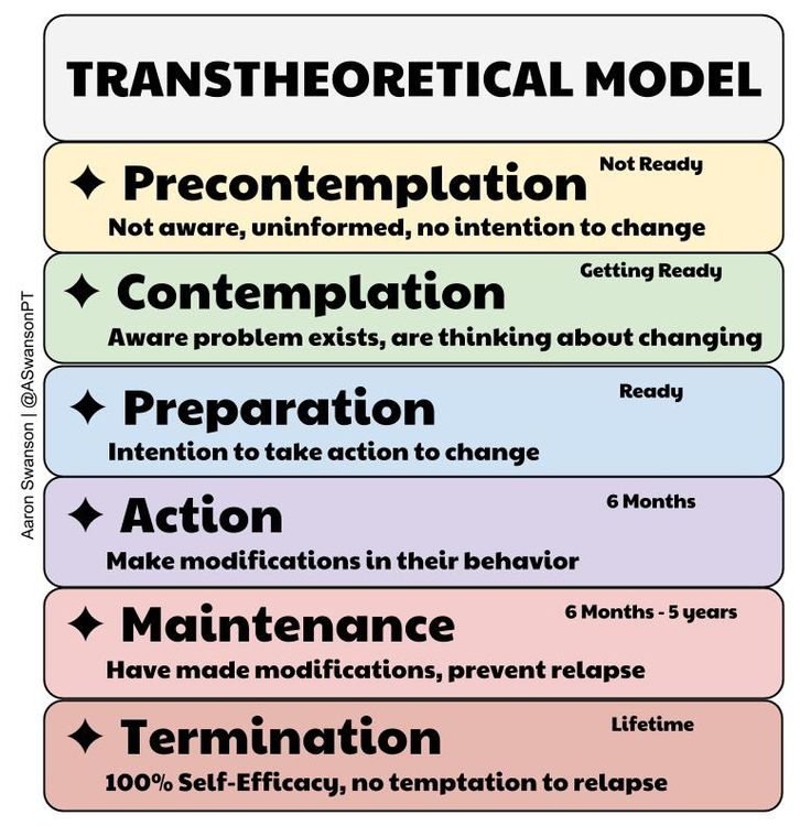 using the transtheoretical health promotion model for patient Using the transtheoretical model of change, order the steps that a patient goes through to make a lifestyle change related to physical activity 1 the individual becomes angry when the physician tells him that he needs to increase his activity to lose 30 lbs.