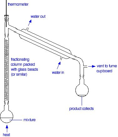 fractional distillation of ideal mixtures of liquids