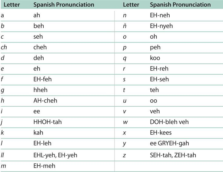 Spanish Alphabet Chart Printable | El Abecedario (The Spanish Alphabet ...
