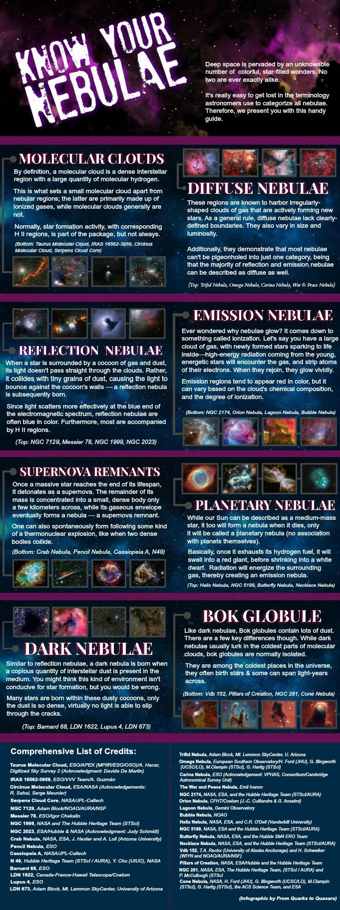 Nebulae are the remnants of long dead stars, the birthing ground of the next generation of solar systems, and some of the most beautiful things in all the cosmos... #science infographic