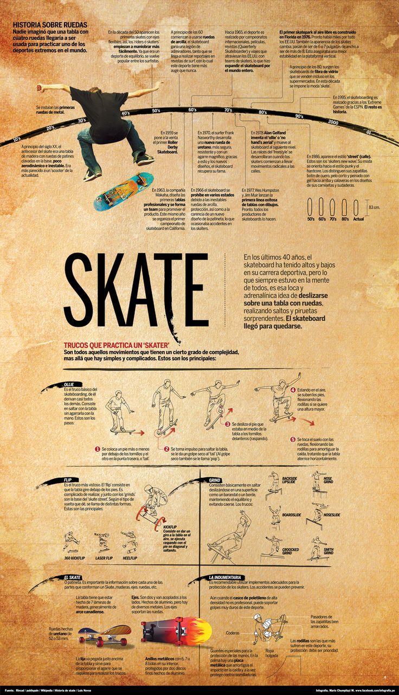 Skate todo que necesitas saber