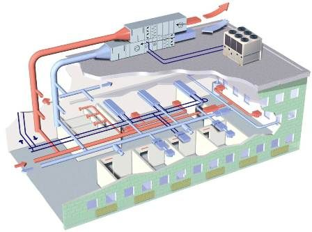 How an    HVAC    System Works in 2019      Commercial       hvac        Hvac