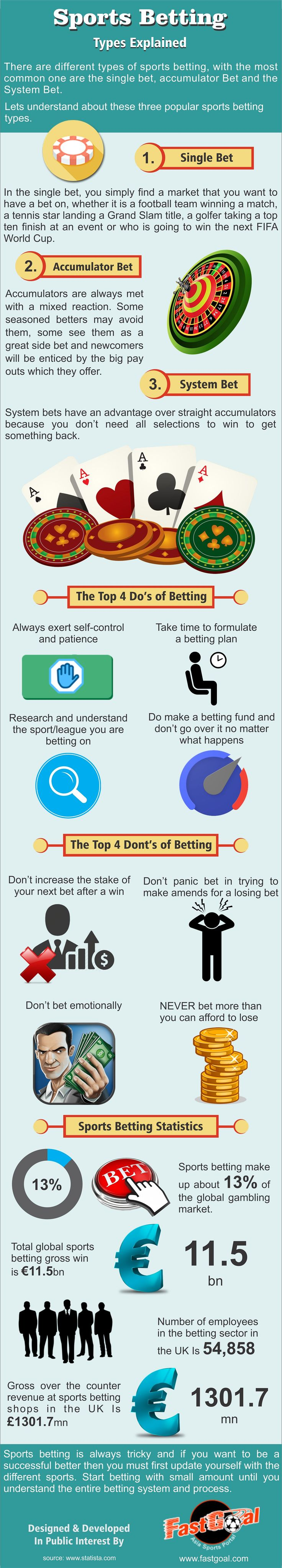 This infographic provide information on Sports Betting Types Explained. For more info please visit: http://fastgoal.com