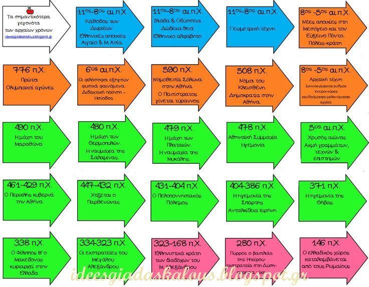 Ιδέες για δασκάλους:Χρωματιστό χρονολόγιο της Ιστορίας της Δ' Δημοτικού