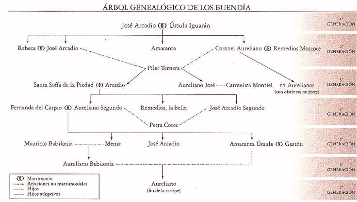 rbol geneal gico de cien a os de soledad spanishtopics