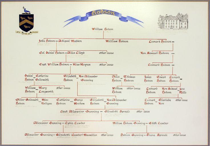 The Hodson Family Tree