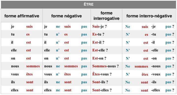 Apprendre Le Francais Fle Gratuitement Conjugaison Du Verbe Etre Et Son Utilisation Sous La Forme Interrogative Q Verbe Etre Conjugaison Verbe Etre Vous Etes