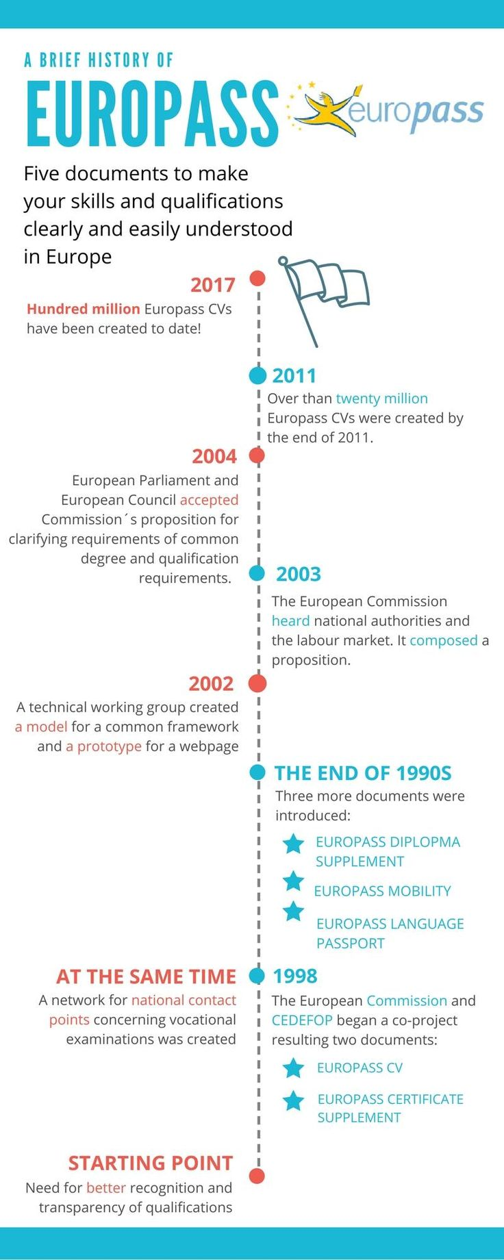 History of Europass in one picture. Make your CV here