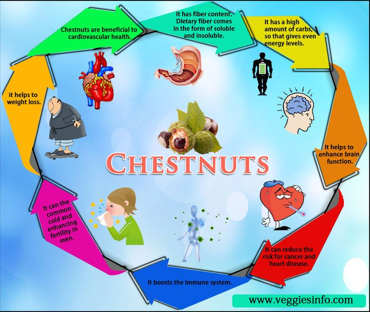 #Sweet_Chestnut Uses and Nutritional Benefits :  #Castanea_sativa Chestnut leaves and bark are thought to have #astringent, #anti_inflammatory, #expectorant and #tonic properties. The leaf infusion stands as a remedy for whooping #cough and cures other conditions of the #respiratory_system... Read More Benefits @ https://goo.gl/APwqoY