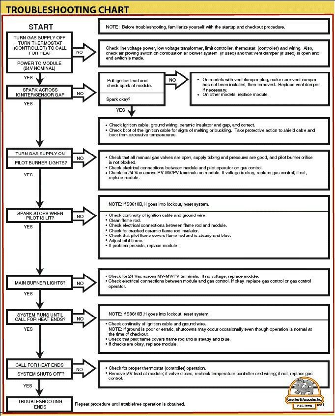Troubleshooting Template: 19 Best HVAC Invoice Templates Images On Pinterest