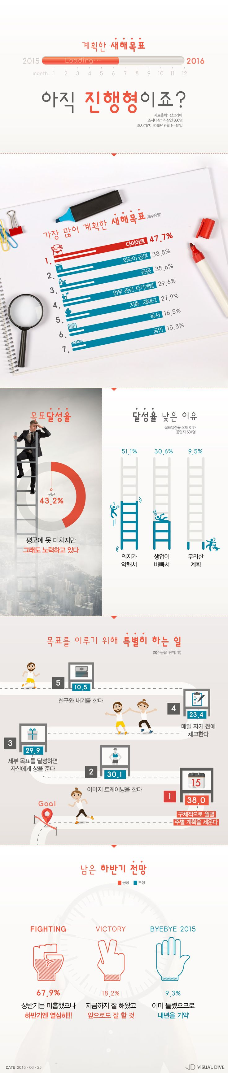 [직장인 결심] 상반기 새해목표 달성율은? [인포그래픽] #Goals / #Infographic ⓒ 비주얼다이브 무단 복사·전재·재배포 금지