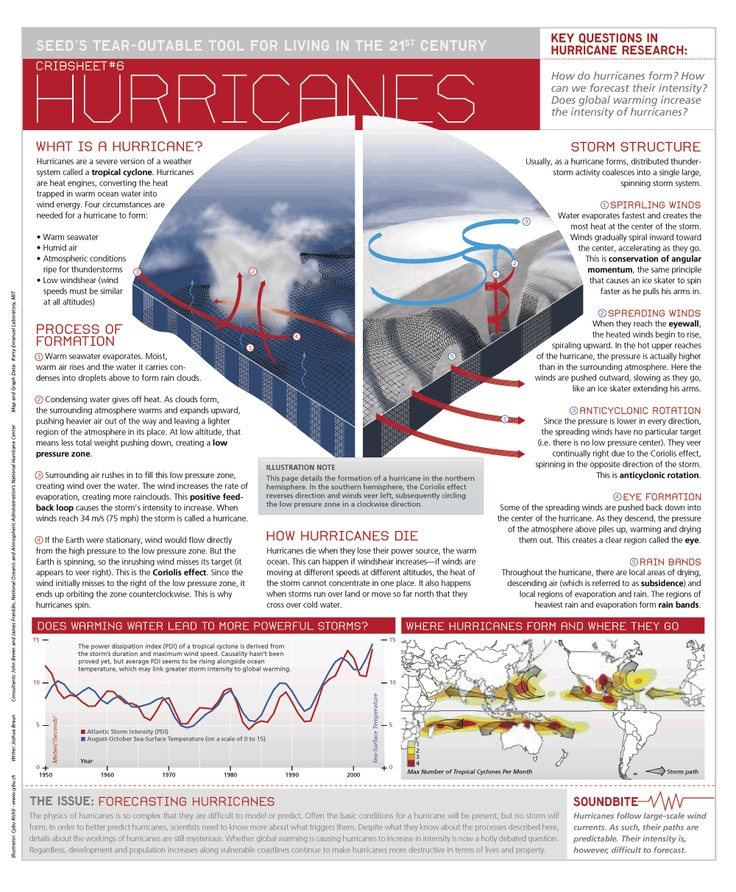 Hurricane information: how they form, how they die, how they are structured.